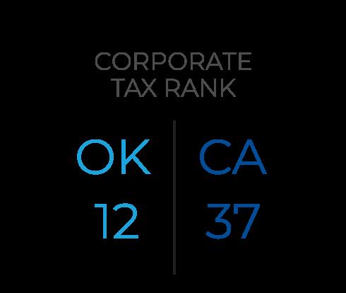 Corporate Tax Rank OK 12, CA 37