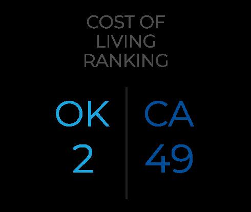 Cost of Living Ranking OK 2, CA 49