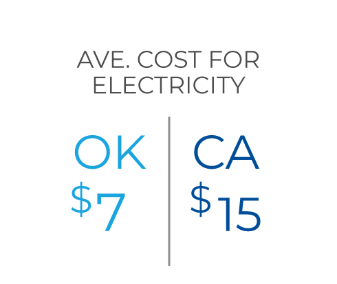 AVE. Cost for Electricity OK $7, CA $15