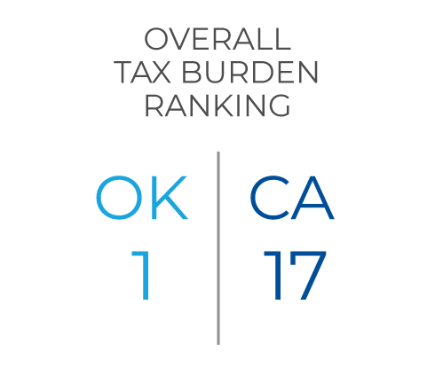 Overall Tax Burden Ranking OK 1 CA 17